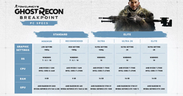 Ghost Recon Breakpoint | System Requirements - Can My PC Run Ghost Recon Breakpoint?