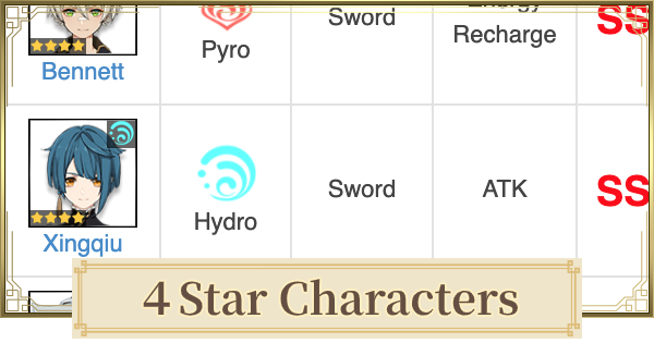 4 Star Character List | Genshin Impact - GameWith