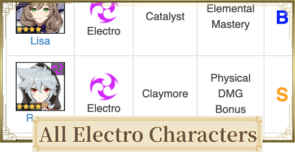 All Electro Characters List - Lightning Characters | Genshin Impact - GameWith
