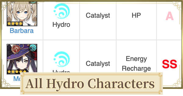 All Hydro Characters List - Water Characters