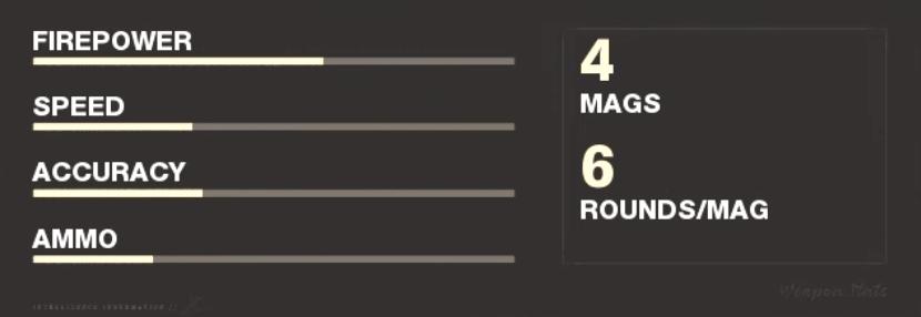 Magnum Handgun Weapon Stats