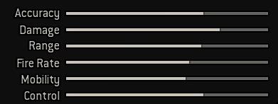 AK-47 Stats