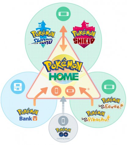 Move Pokemon From Games Into Pokemon Home