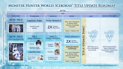 Monster Hunter Festa Shares 2020 Console Roadmap