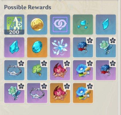 Cryo Hypostasis - Rewards & Drops