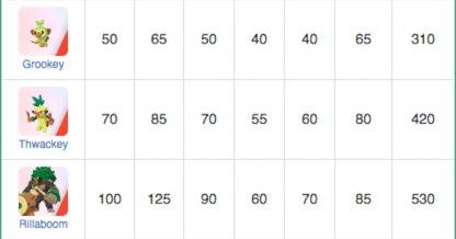 Base Stats Ranking