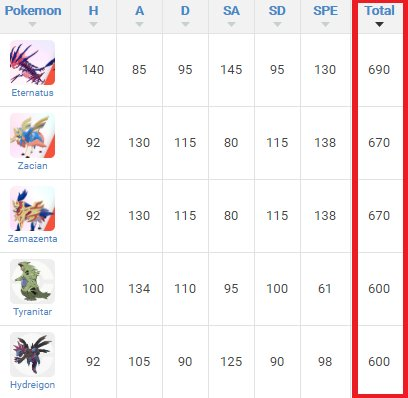 Check Stats Ranking Of Your Pokemon Roster