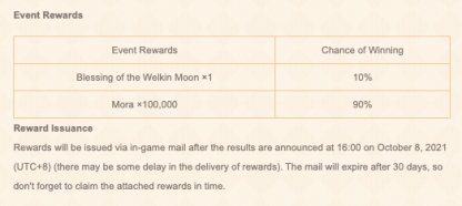 A Message In Time Rewards