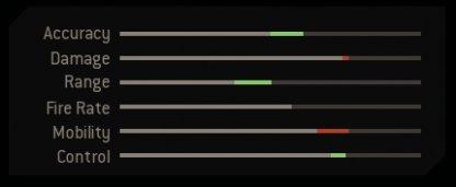 Stalker Weapon Stats