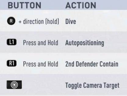How To Control On PS4 - Action And Control List