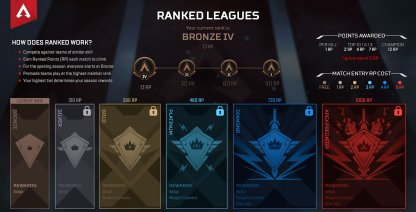 Leagues Are Divided Into Ranks