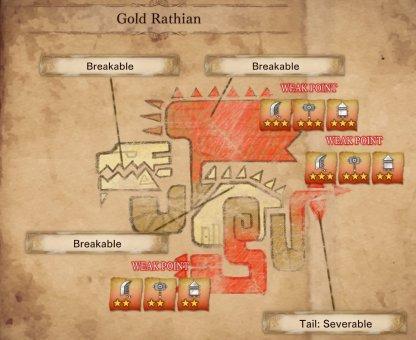 Gold Rathian - Weakness & Effective Damage Type