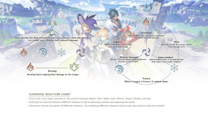Elemental Reaction Chart