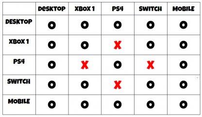 Cross Platform Compatibility Table