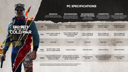 Black Ops Cold War PC System Requirements & Download Size