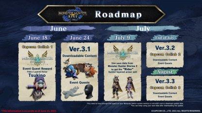 3.1 Update - Release Date